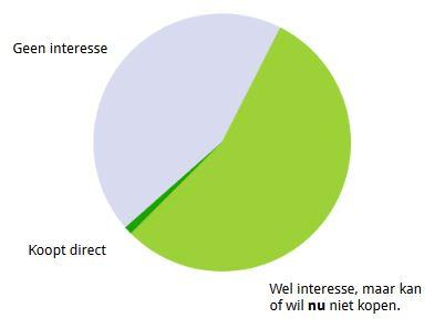 Zachte conversies richten zich op het grootste deel van uw bezoekers